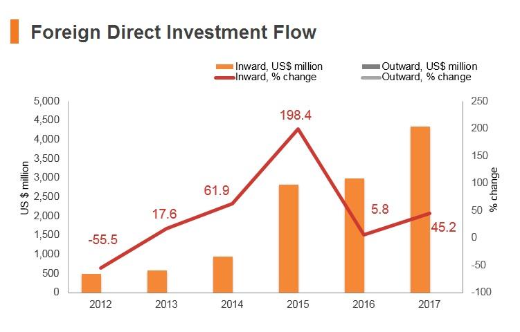 Graph: Myanmar FDI flow