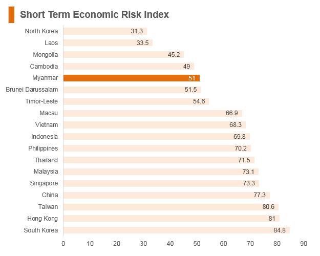 Graph: Myanmar short term economic risk index