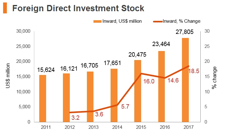 Graph: Myanmar FDI stock