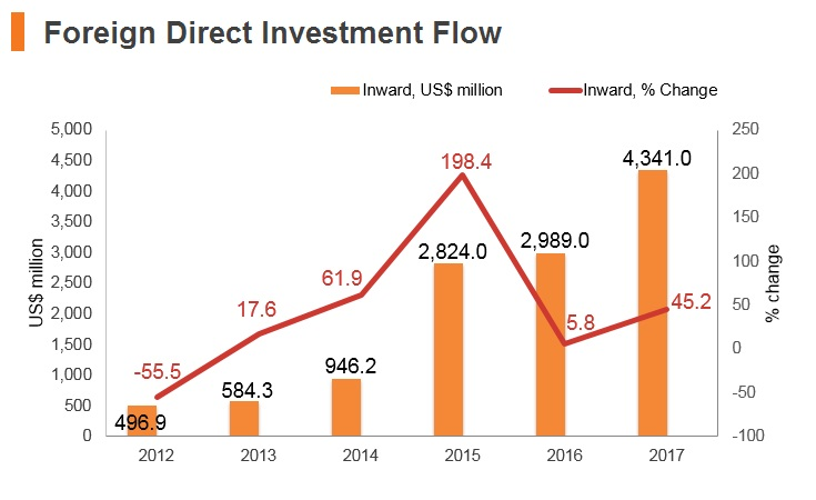 Graph: Myanmar FDI flow