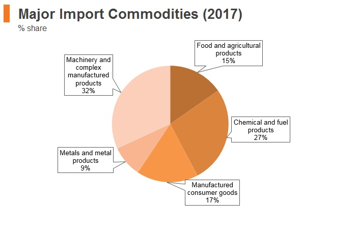 Graph: Myanmar major import commodities (2017)