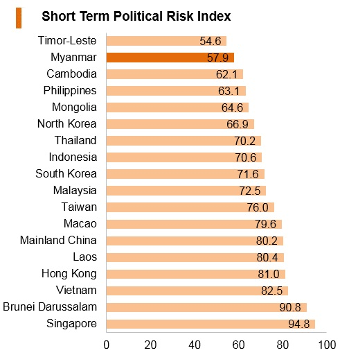 Graph: Myanmar short term political risk index