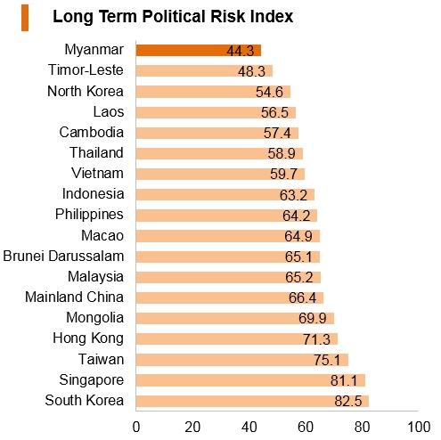 Graph: Myanmar long term political risk index