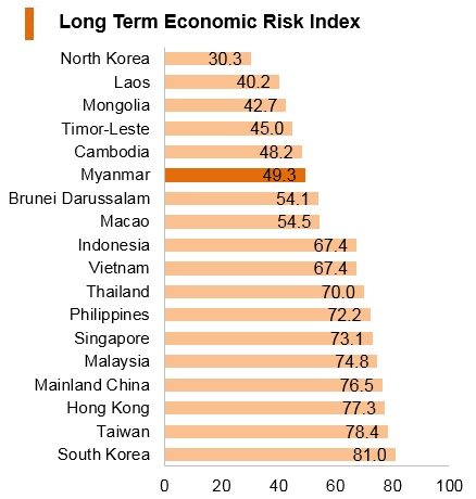 Graph: Myanmar long term economic risk index
