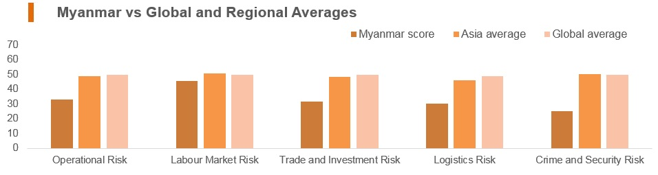 Graph: Myanmar vs global and regional averages