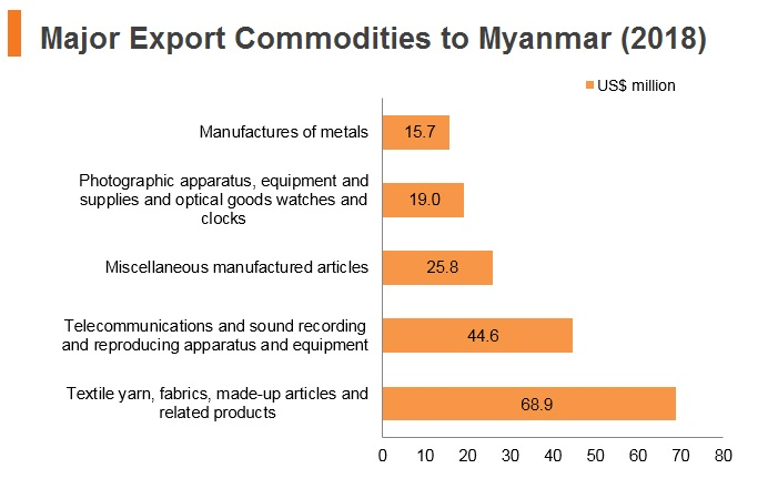Graph: Major export commodities to Myanmar (2018)