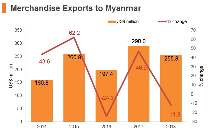 Graph: Merchandise exports to Myanmar
