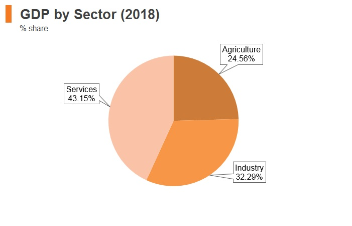 Graph: Myanmar GDP by sector (2018)