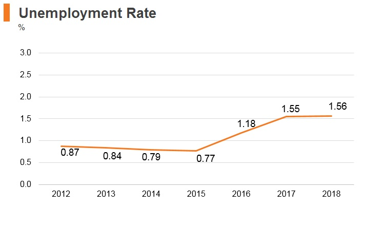 Graph: Myanmar unemployment rate