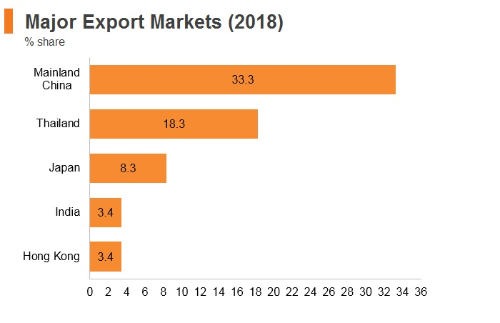 Graph: Myanmar major export markets (2018)