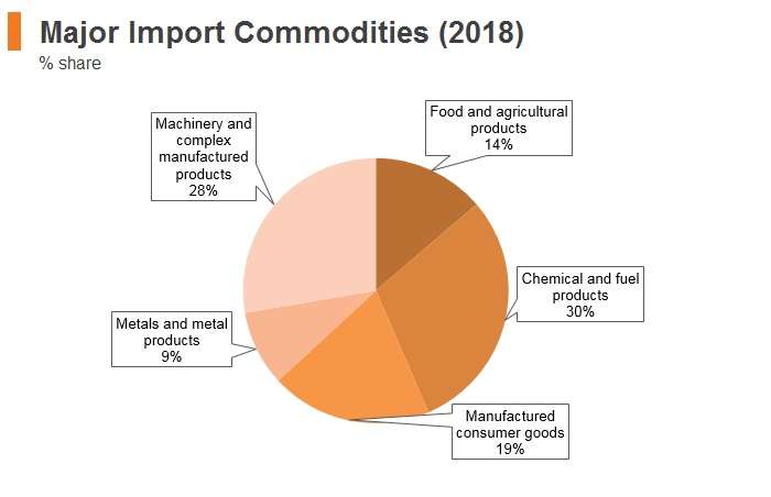 Graph: Myanmar major import commodities (2018)