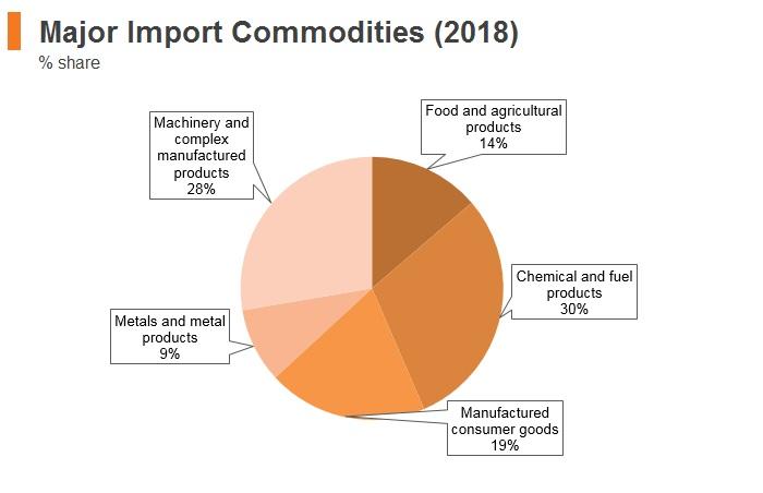 Graph: Myanmar major import commodities (2018)