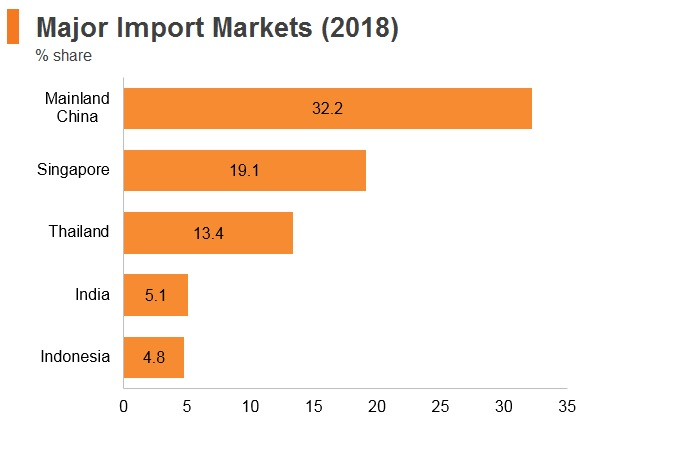 Graph: Myanmar major import markets (2018)