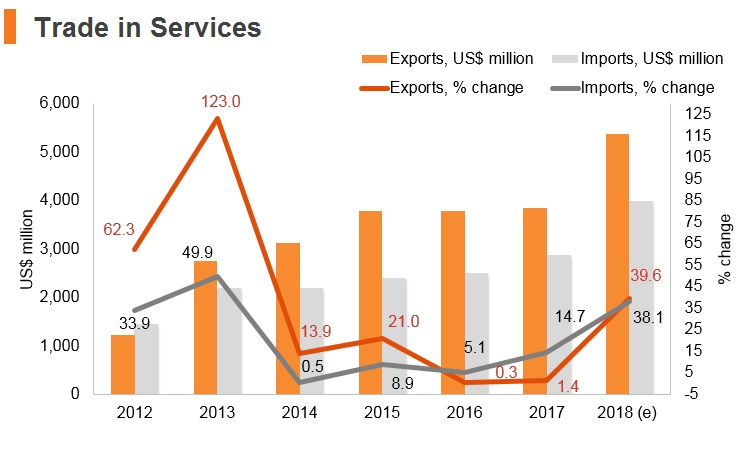 Graph: Myanmar trade in services