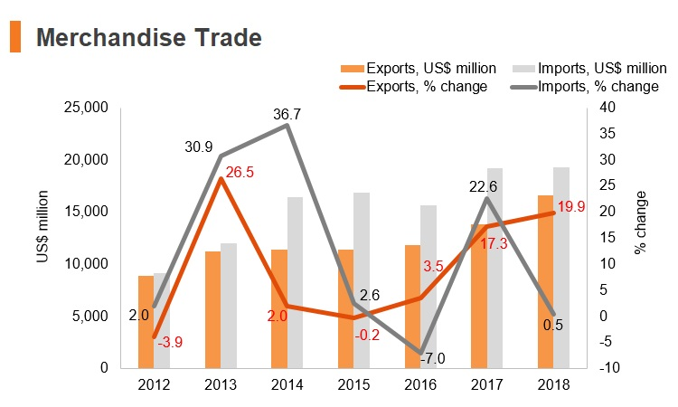 Graph: Myanmar merchandise trade