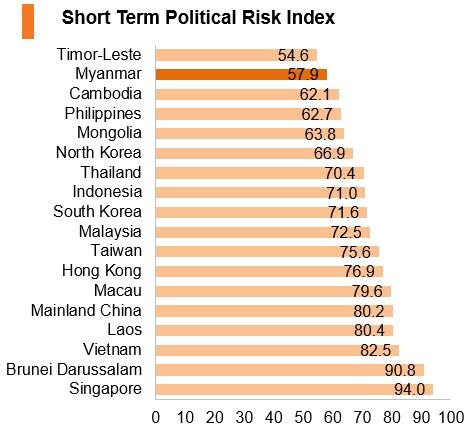 Graph: Myanmar short term political risk index