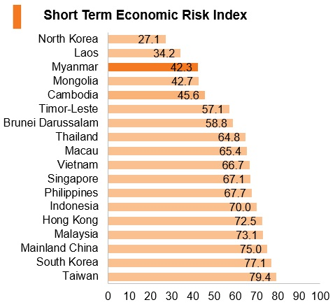 Graph: Myanmar short term economic risk index