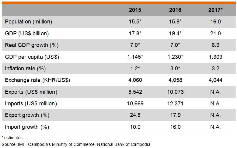 Table: Major Economic Indicators (Cambodia)