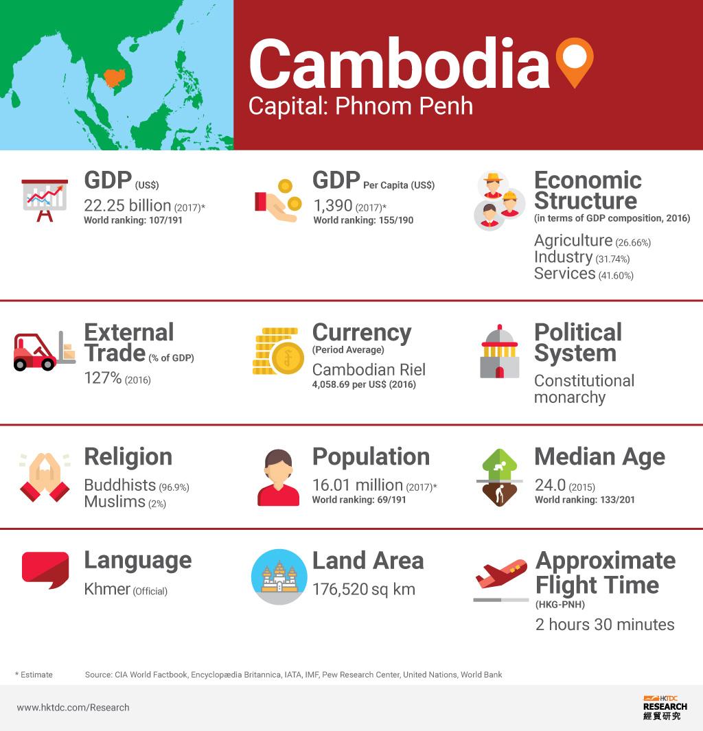 Picture: Cambodia factsheet