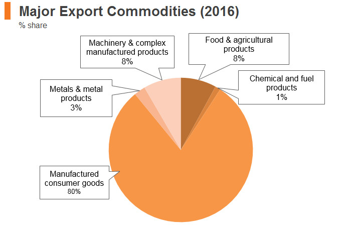 Graph: Cambodia major export commodities (2016)