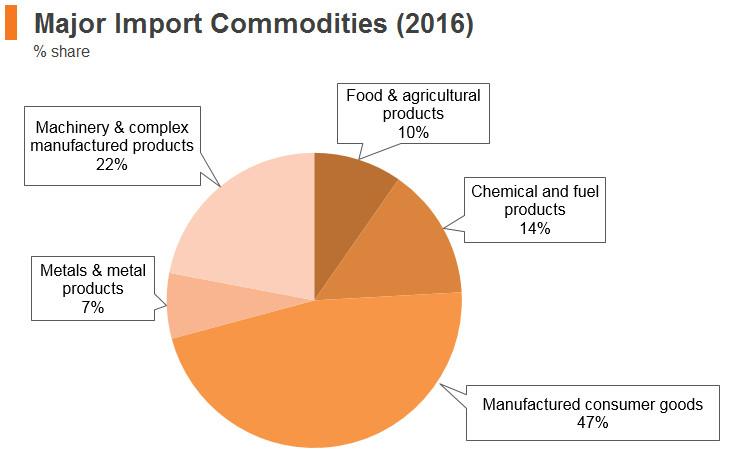 Graph: Cambodia major import commodities (2016)