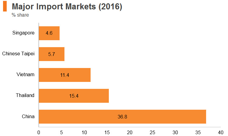 Graph: Cambodia major import markets (2016)