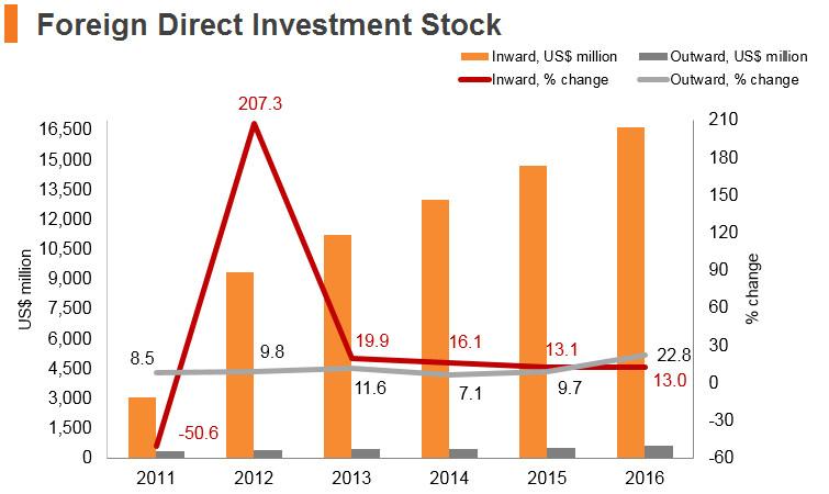 Graph: Cambodia FDI stock