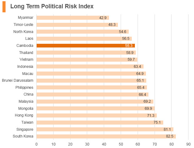Graph: Cambodia long term political risk index
