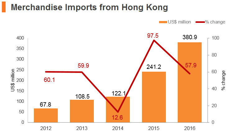 Graph: Cambodia merchandise imports from Hong Kong