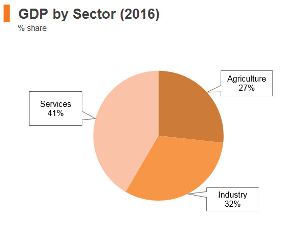 Graph: Cambodia GDP by sector (2016)