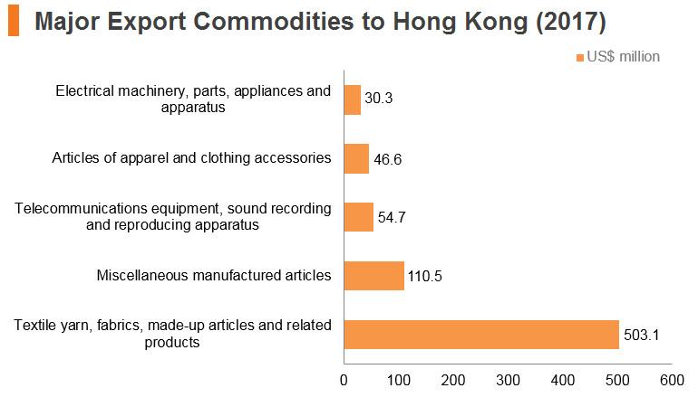 Graph: Cambodia major export commodities to Hong Kong (2017)