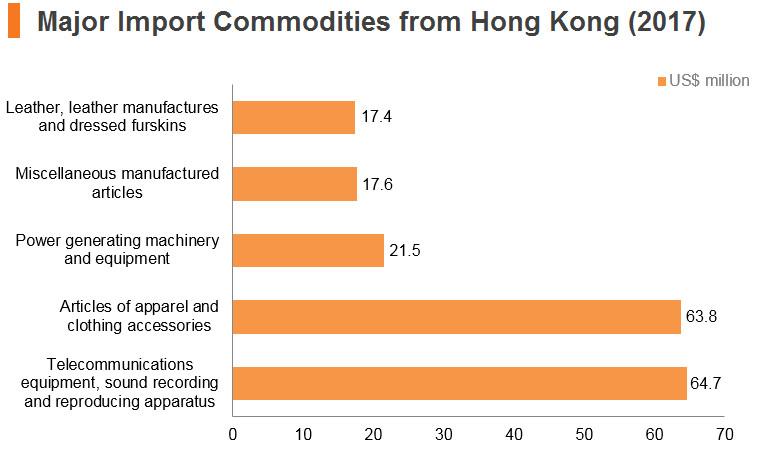 Graph: Cambodia major import commodities from Hong Kong (2017)