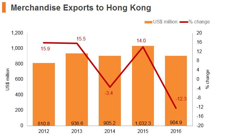 Graph: Cambodia merchandise exports to Hong Kong