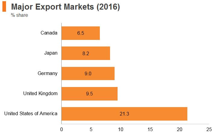 Graph: Cambodia major export markets (2016)