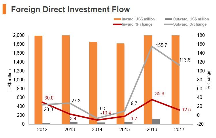 Graph: Cambodia FDI flow