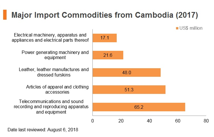 Graph: Major import commodities from Cambodia (2017)