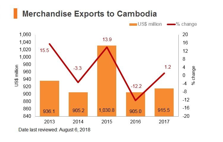 Graph: Merchandise exports to Cambodia