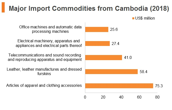 Graph: Major import commodities from Cambodia (2018)