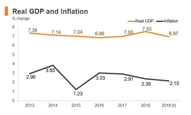Graph: Cambodia real GDP and inflation