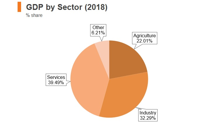 Graph: Cambodia GDP by sector (2018)