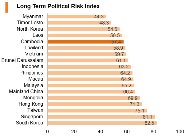 Gaph: Cambodia long term political risk index