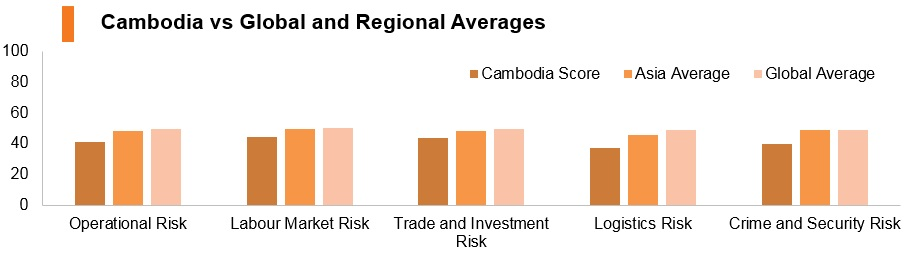 Graph: Cambodia vs global and regional averages