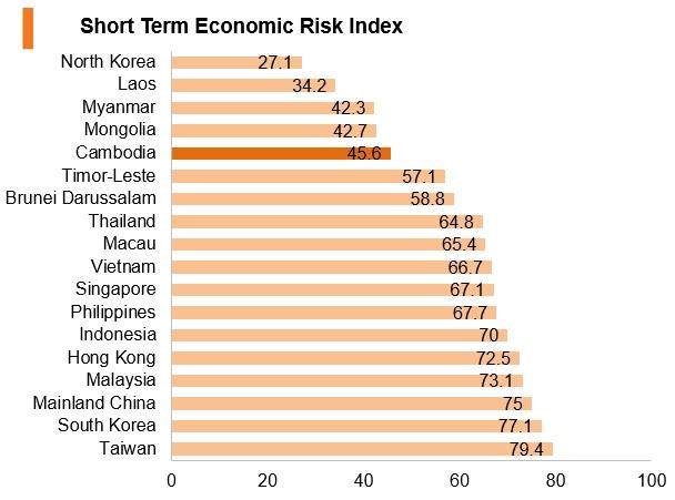 Graph: Cambodia short term economic risk index