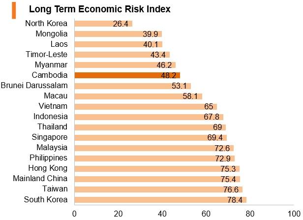Graph: Cambodia long term economic risk index