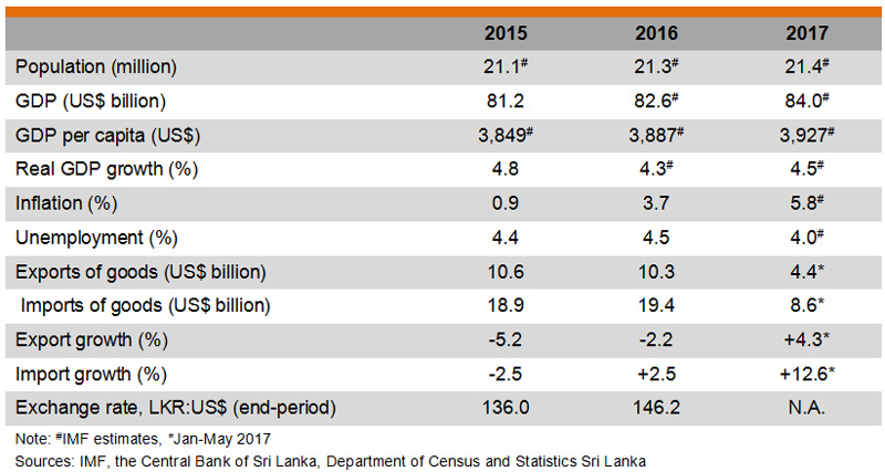 Table: Major Economic Indicators (Sri Lanka)