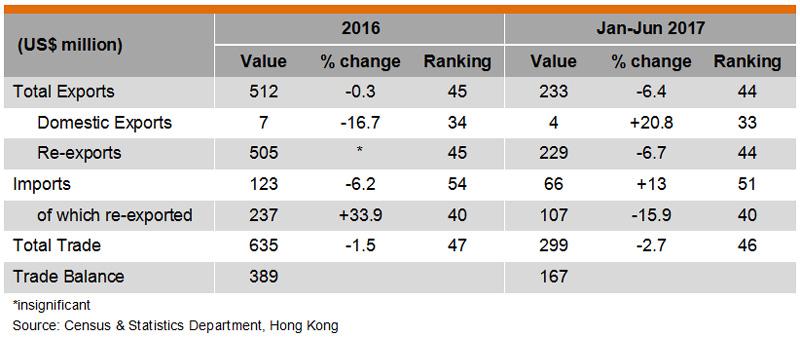 Table: Hong Kong Trade with Sri Lanka