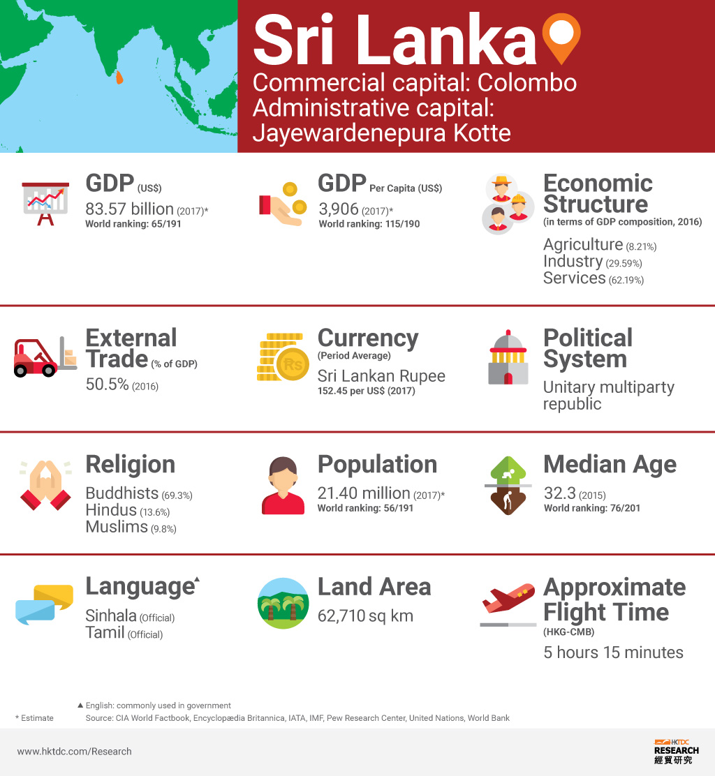 Picture:Sri Lanka factsheet