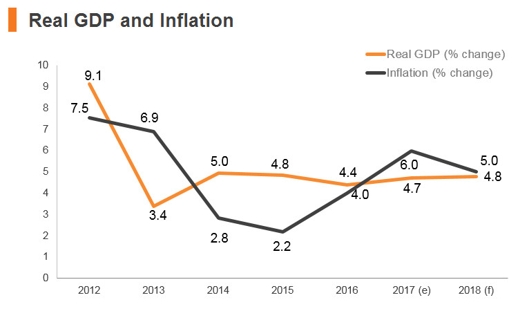 Graph: Sri Lanka real GDP and inflation
