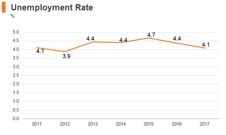 Graph: Sri Lanka unemployment rate