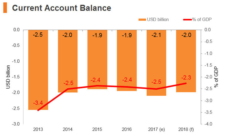 Graph: Sri Lanka current account balance